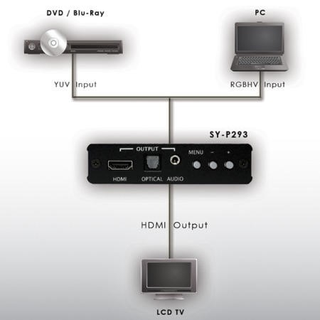 Smart VGA to HDMI converer with 1080p scaling