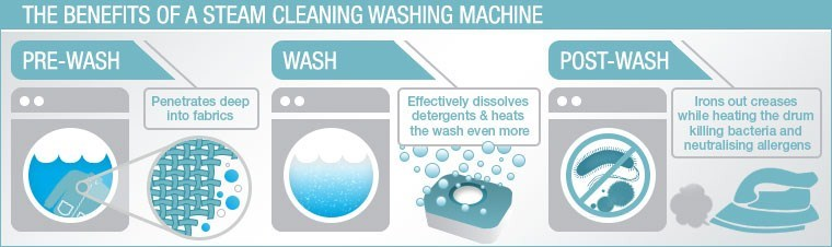 what is the steam cycle on a washing machine