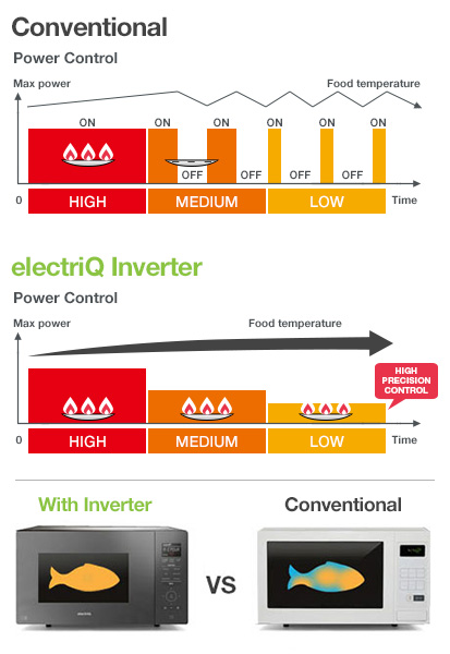 Benefits of an Inverter Microwave